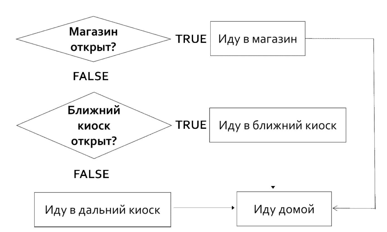 Управление кодом: elseif