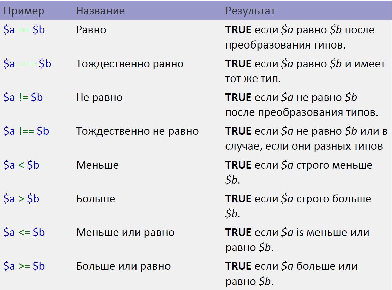 Операторы сравнения