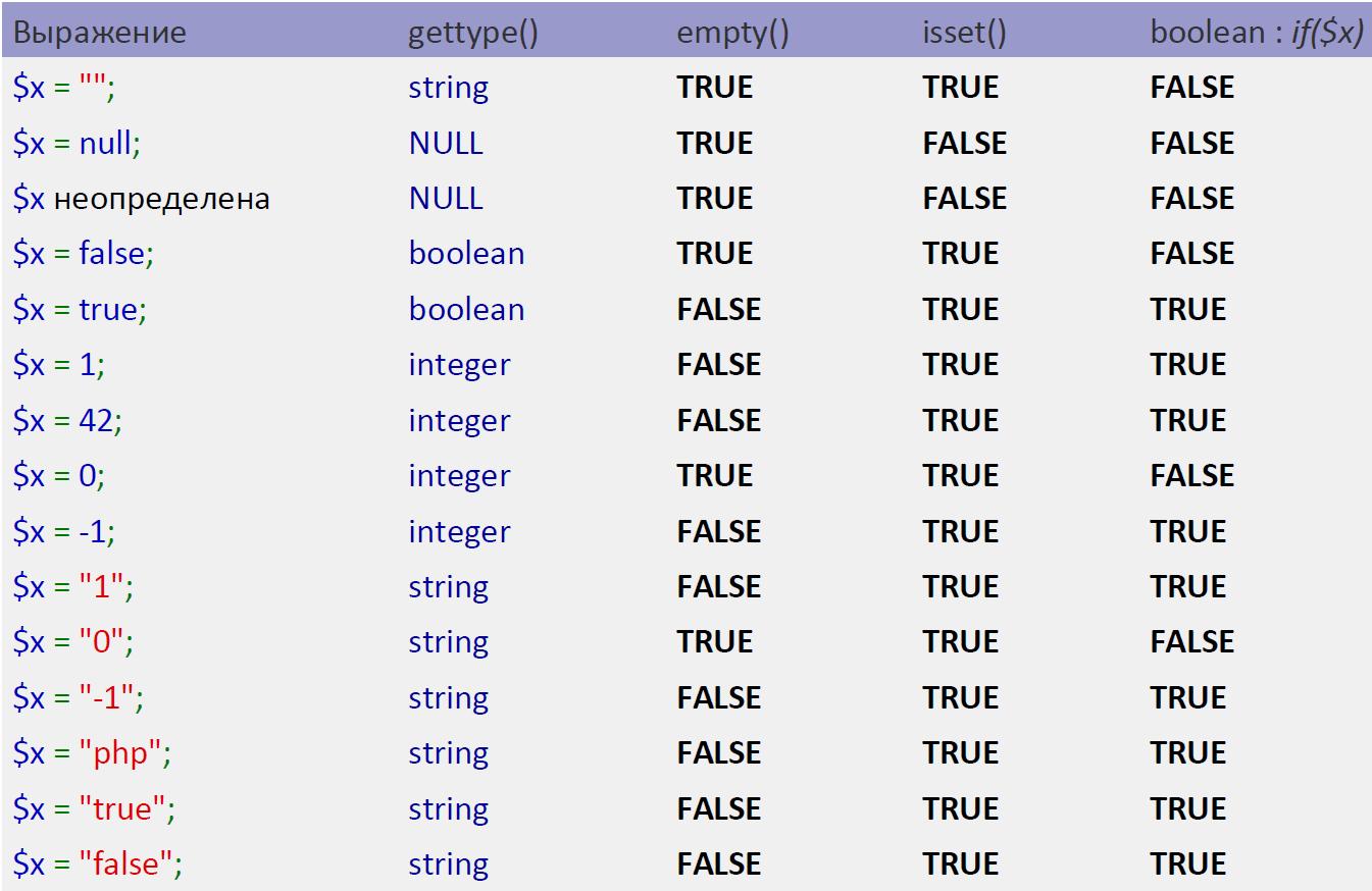 Управление кодом: if
